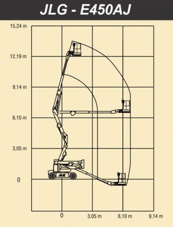 e450aj_grafico